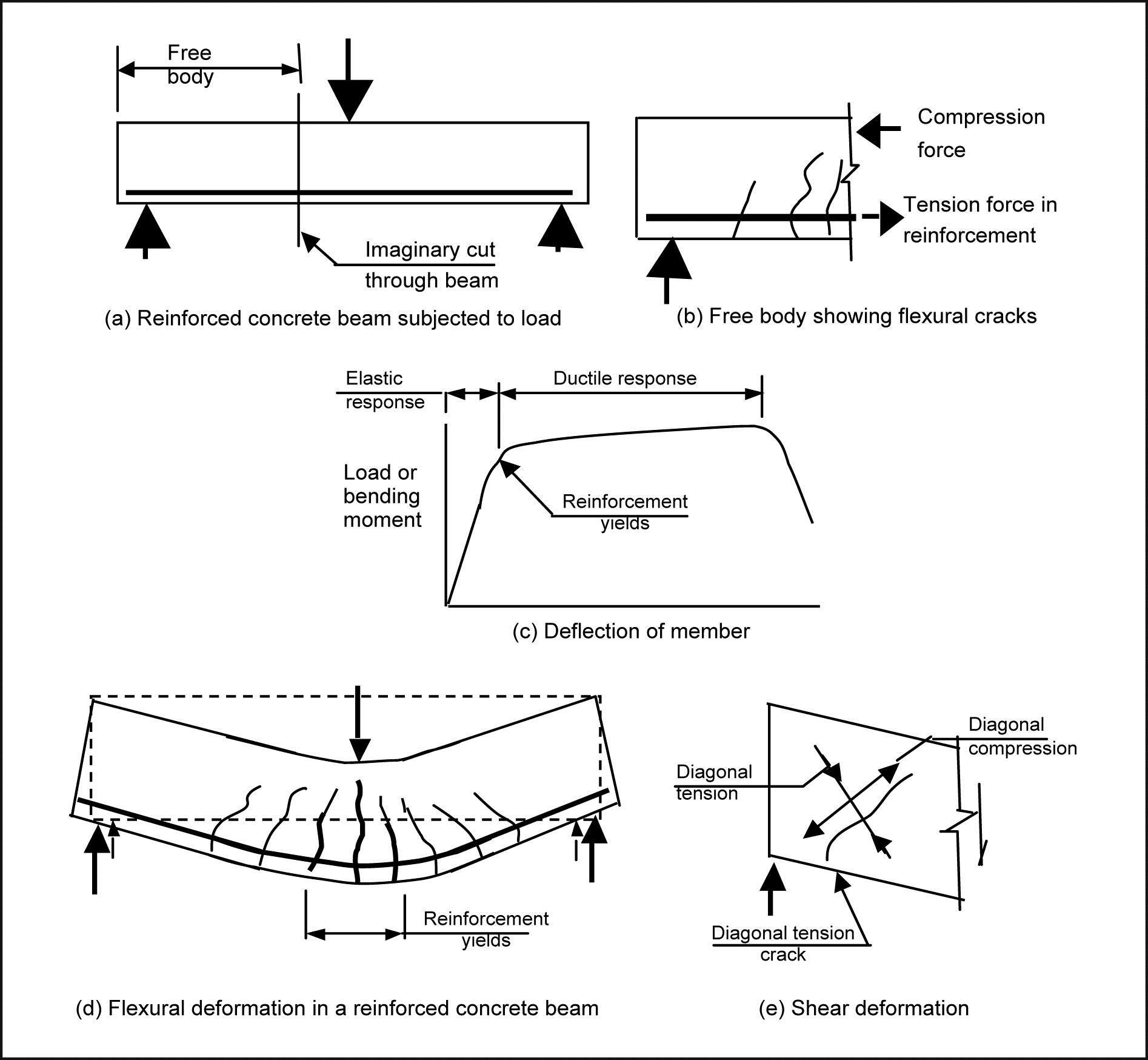 Interim Report Appendices Royal Commission Of Inquiry Into Beam Deflection Diagram Image